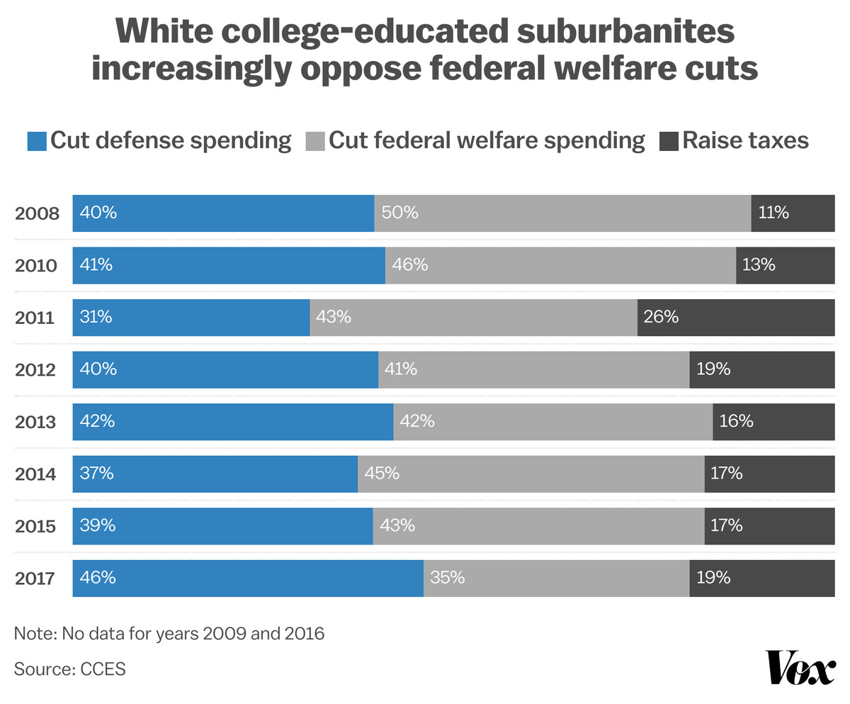 A graph showing how white college-educated suburbanites increasingly opposed federal welfare cuts between 2008 and 2017.
