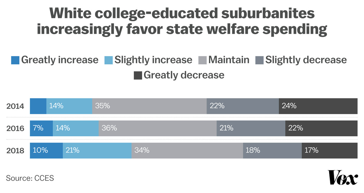 A graph showing how white college-educated suburbanites increasingly favored state welfare spending between 2014 and 2018.