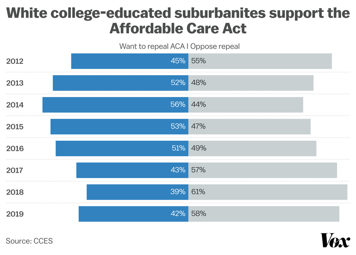A graph showing how support for the Affordable Care Act among white college-educated suburbanites grew between 2012 and 2019.